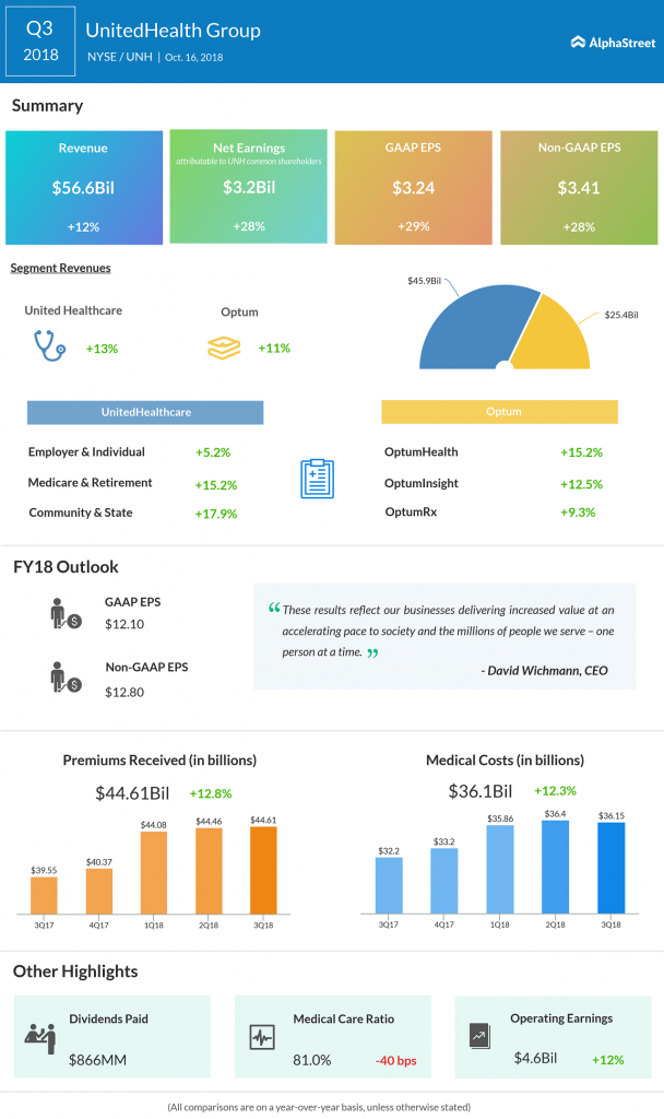 UnitedHealth Group third quarter 2018 earnings infographic
