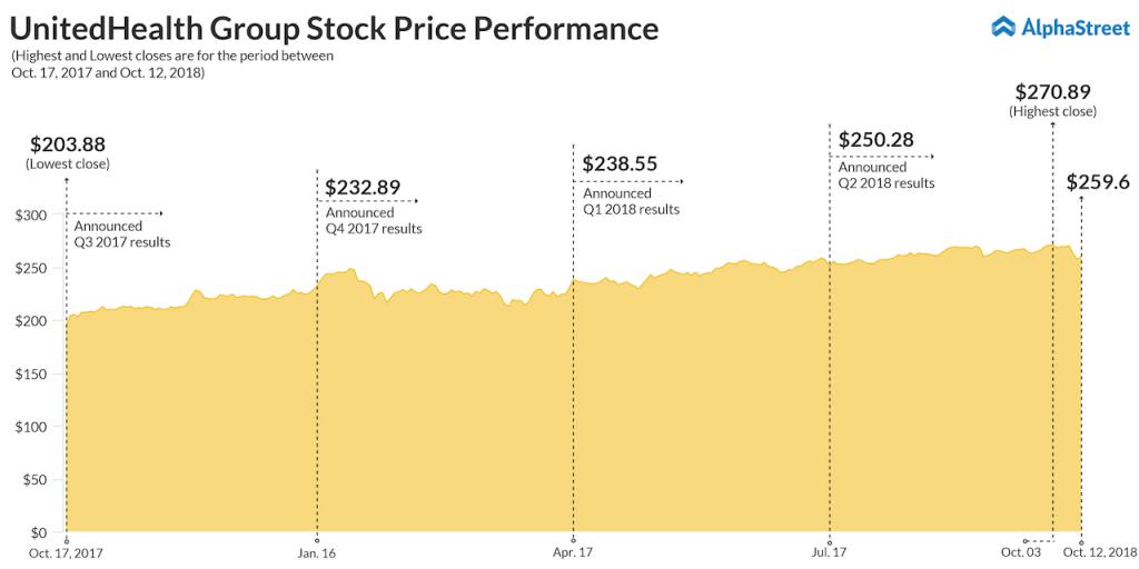 UnitedHealth Stock Trend
