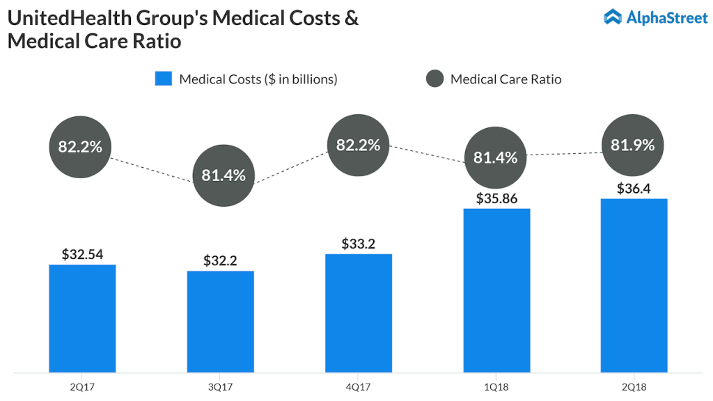 UnitedHealth Medical Costs