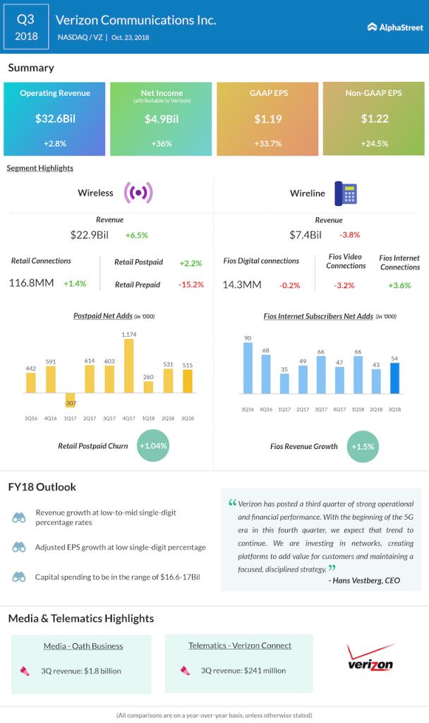 Verizon third quarter 2018 Earnings Infographic
