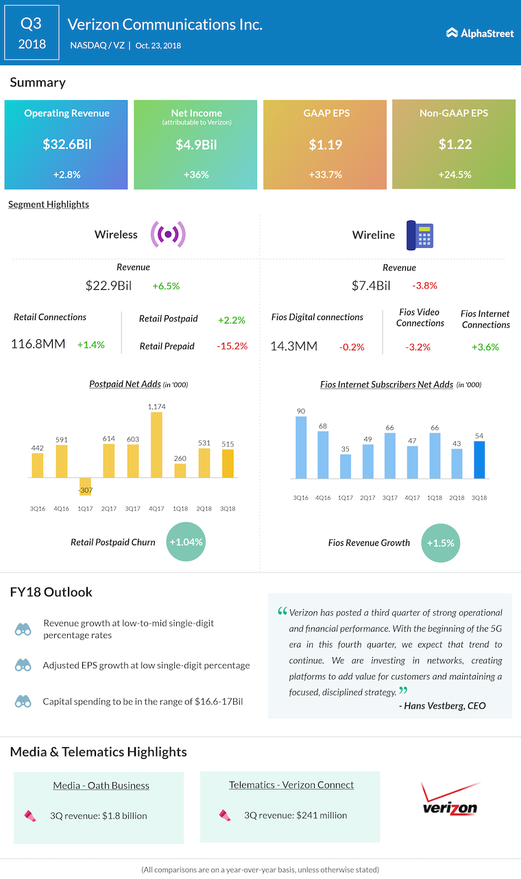 Verizon third quarter 2018 Earnings Infographic