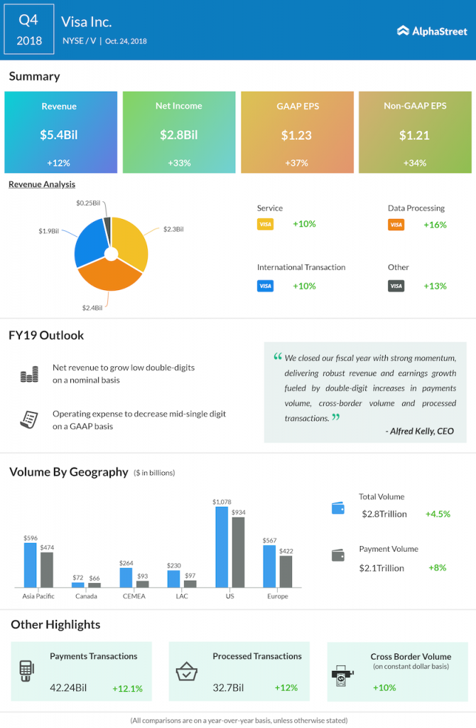 Visa fourth quarter 2018 Earnings Infographic
