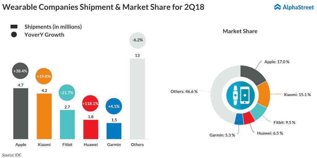 Fitbit Q3 earnings - wearable companies shipments market share