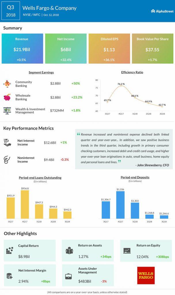 Wells Fargo third quarter 2018 earnings results