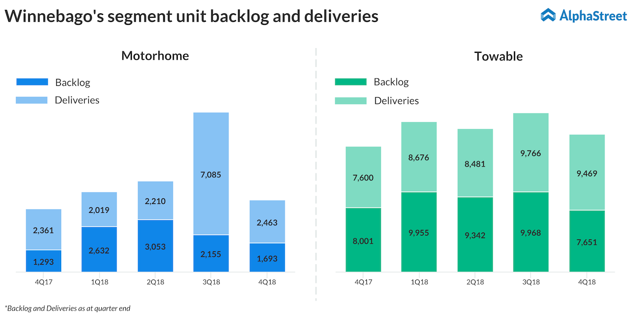 Winnebago's segment unit backlog and deliveries