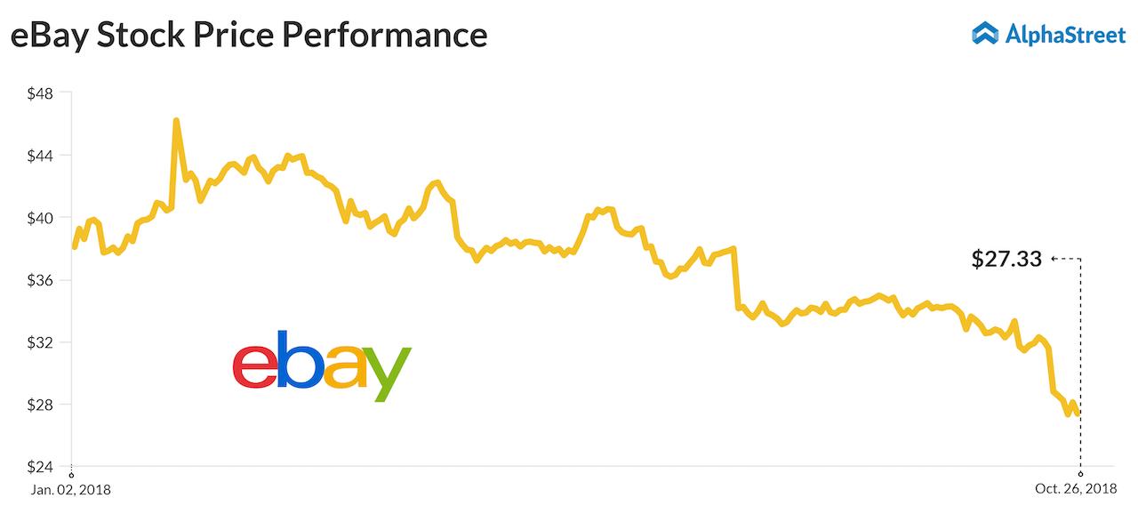 eBay Q3 2018 earnings preview