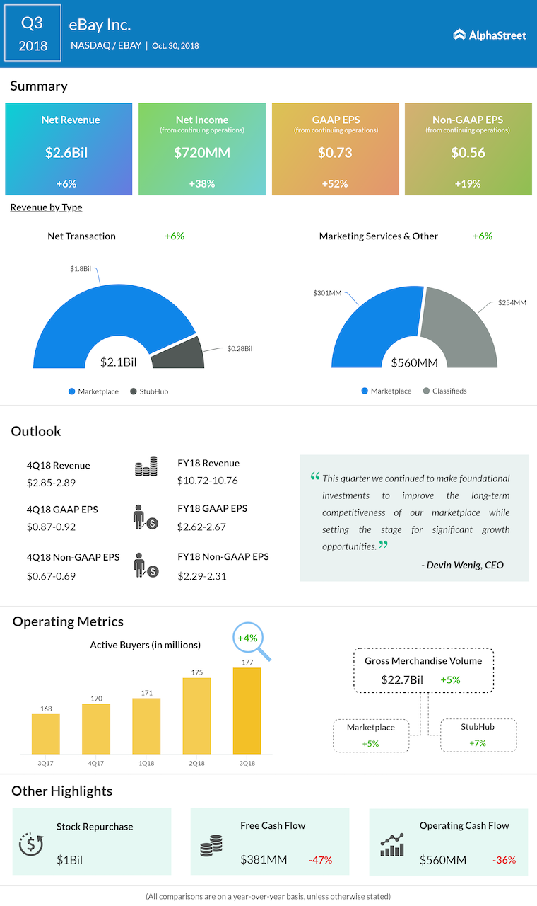 eBay third quarter 2018 Earnings Infographic