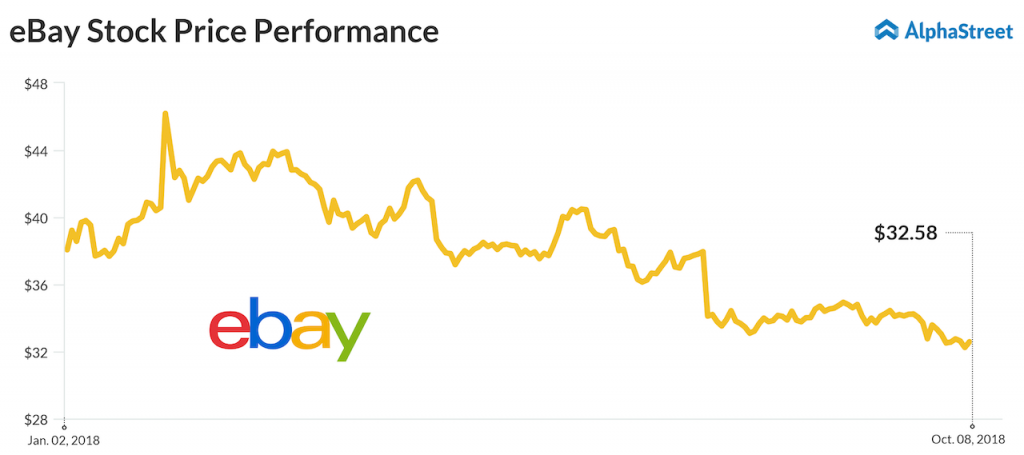 ebay leads S&P500