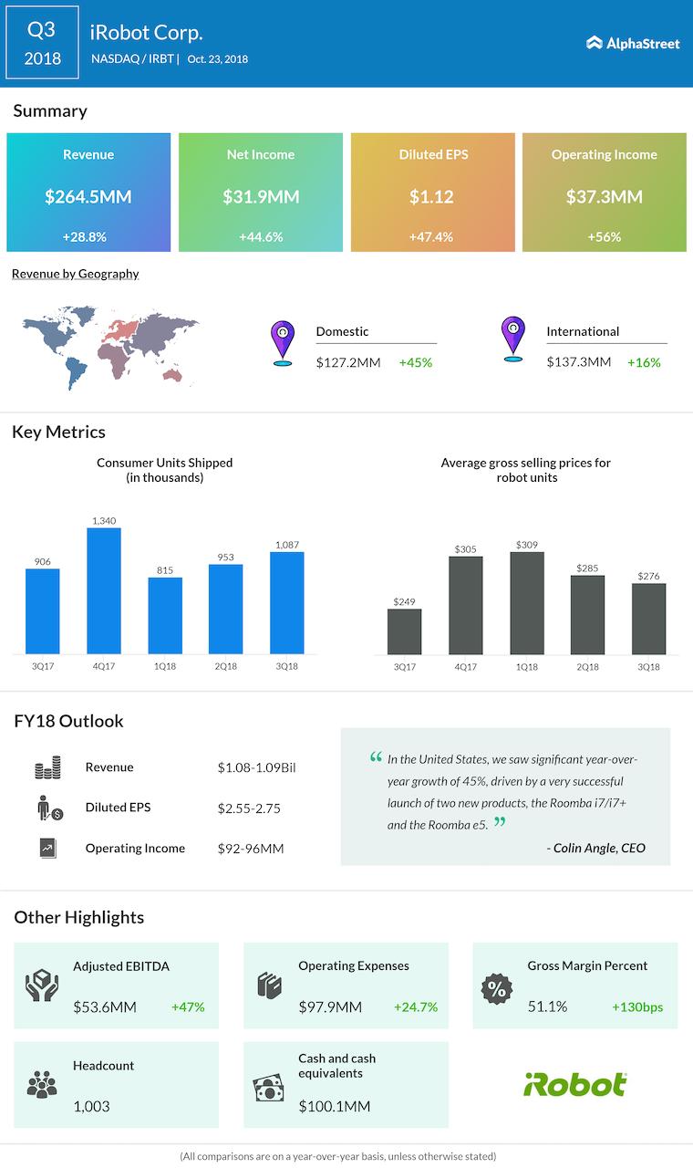 iRobot third quarter 2018 Earnings Infographic