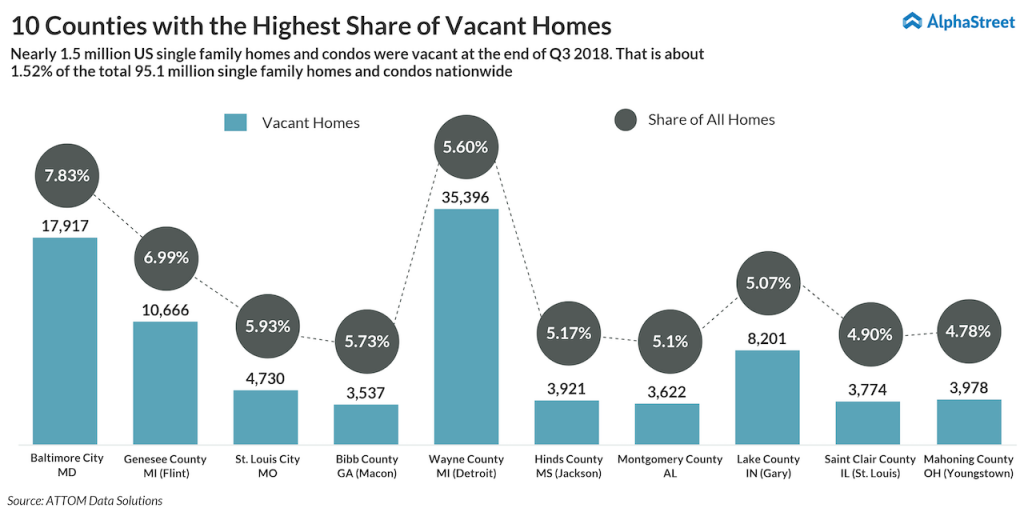 10 Counties with the Highest Share of Vacant Homes