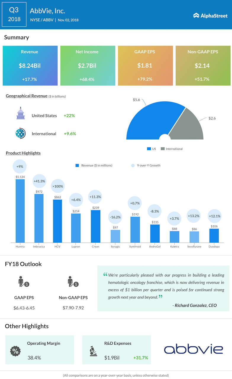 AbbVie third quarter 2018 Earnings Infographic