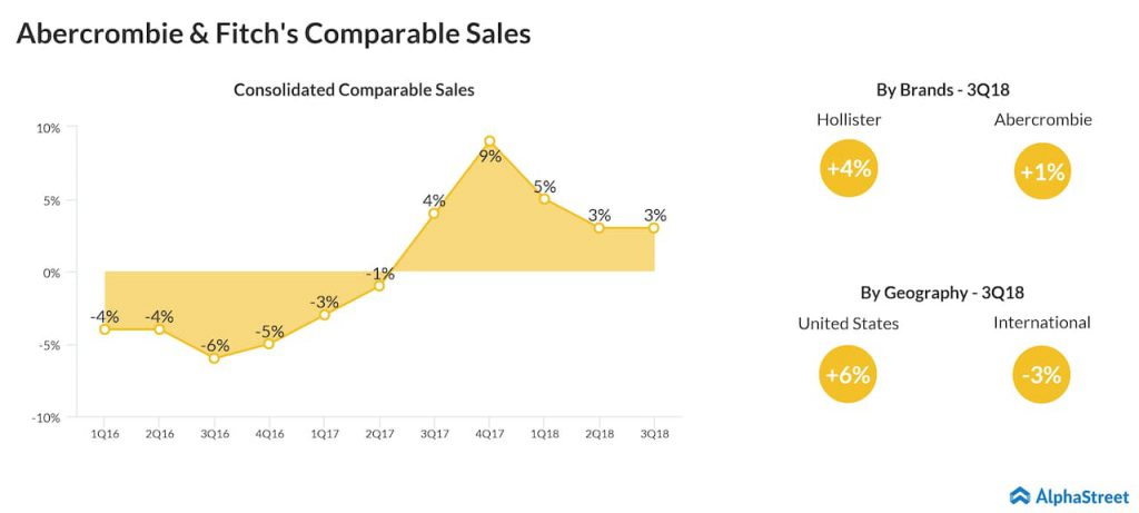 Abercrombie & Fitch's comp sales