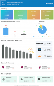 Activision Blizzard third quarter 2018 Earnings Infographic