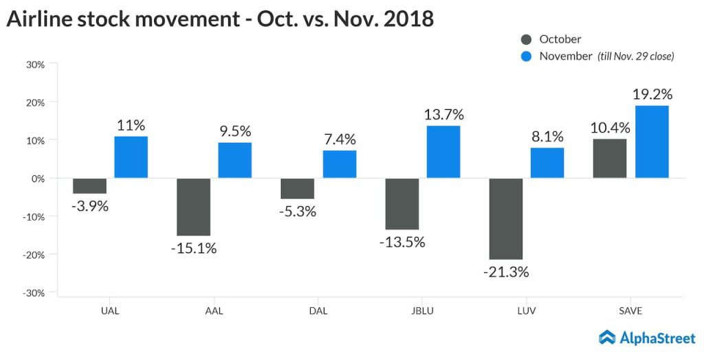 airline stock movement october vs november