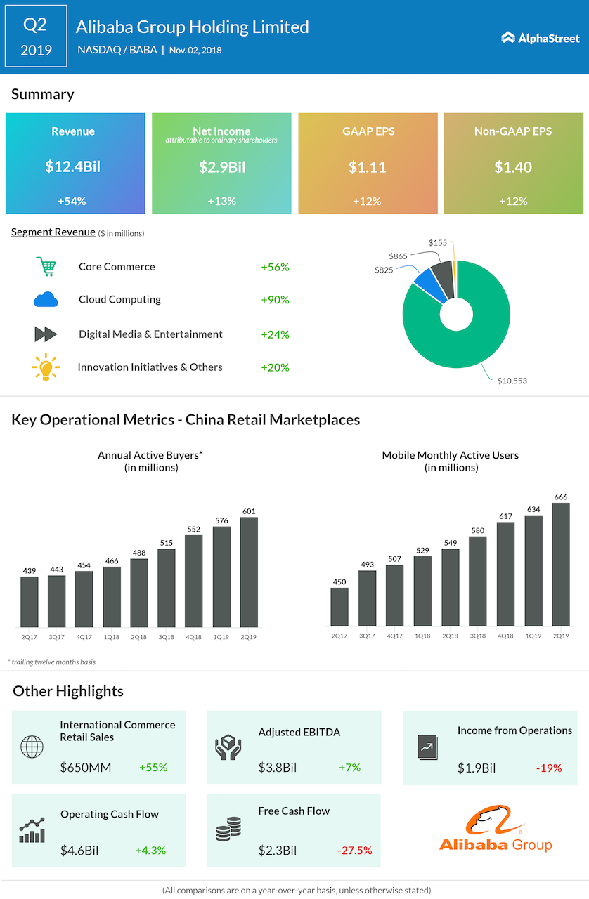 Alibaba second quarter 2019 Earnings Infographic