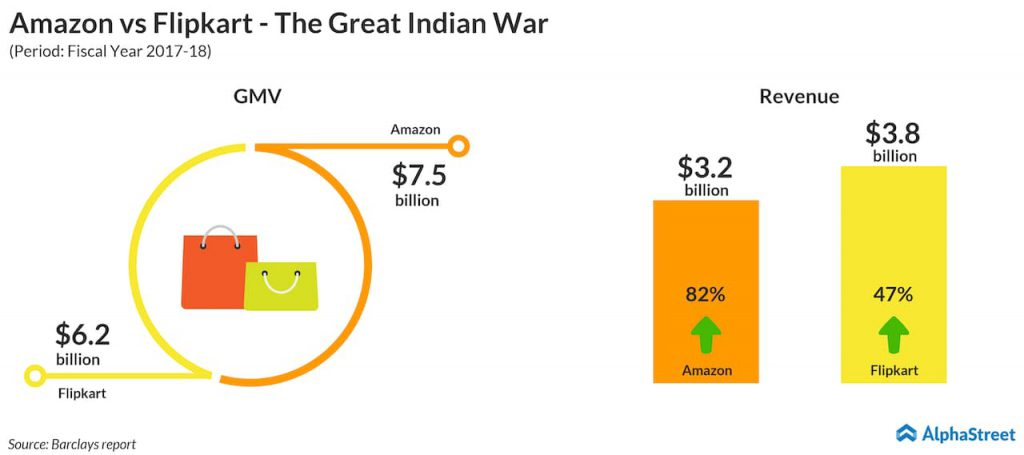 Amazon-vs-Flipkart-The-Great-Indian-War