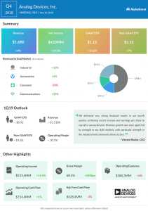 Analog Devices fourth quarter 2018 Earnings Infographic