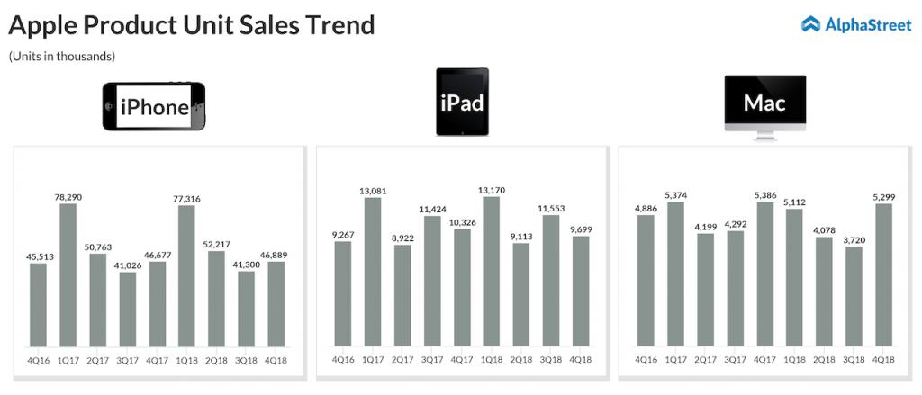 Apple Product's iPhone, iPad and Mac Unit Sales