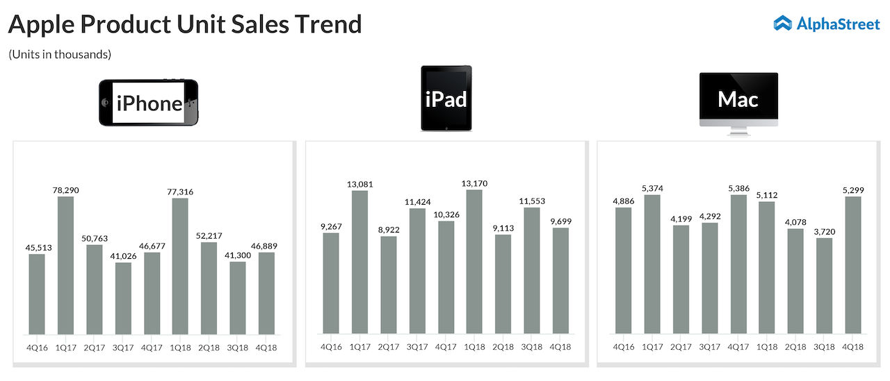 Apple Product's iPhone, iPad and Mac Unit Sales