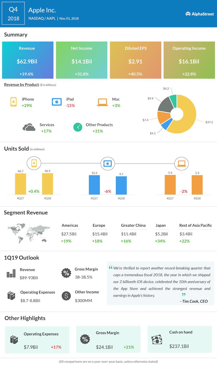 Apple fourth quarter 2018 Earnings Infographic