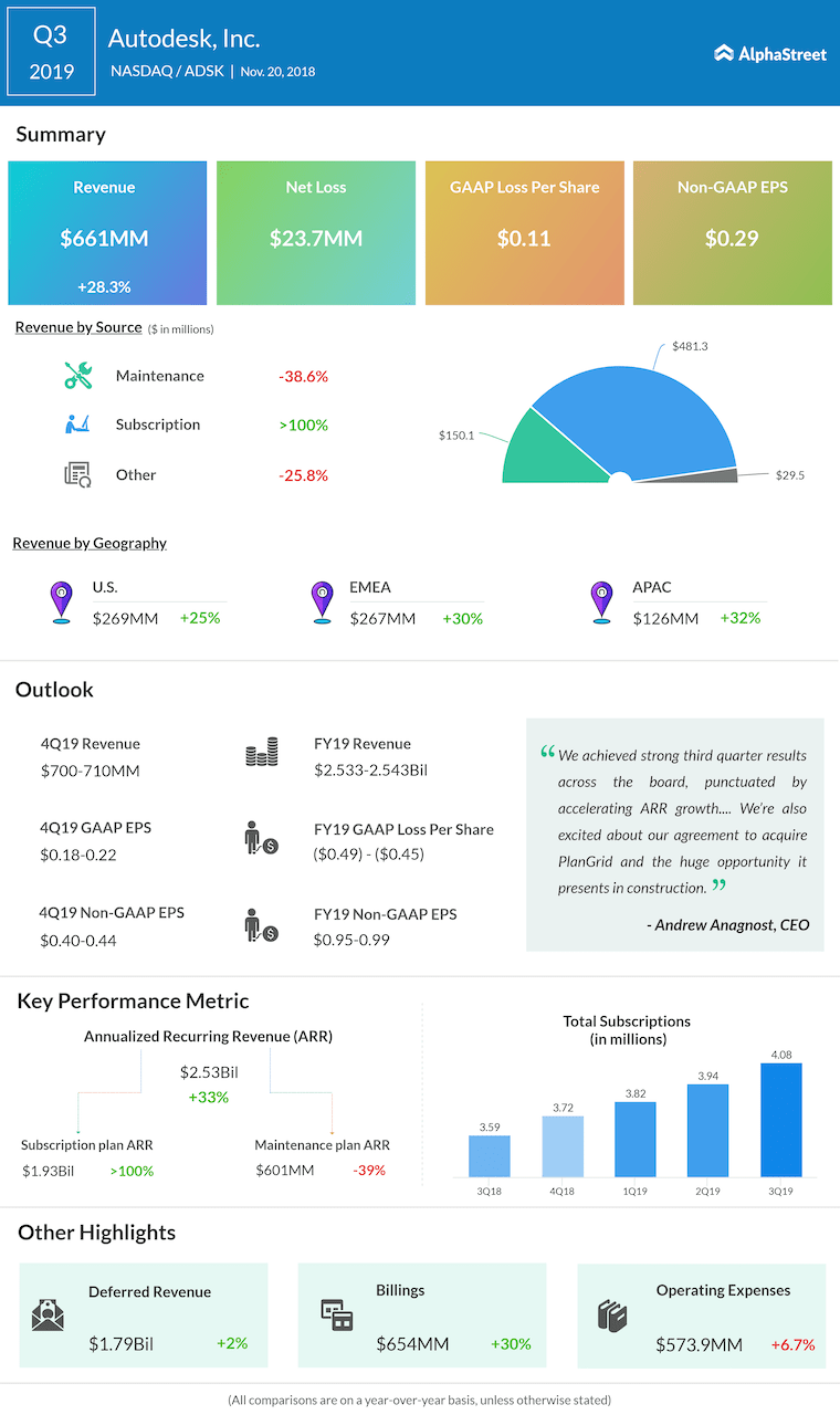 Autodesk third quarter 2019 Earnings Infographic
