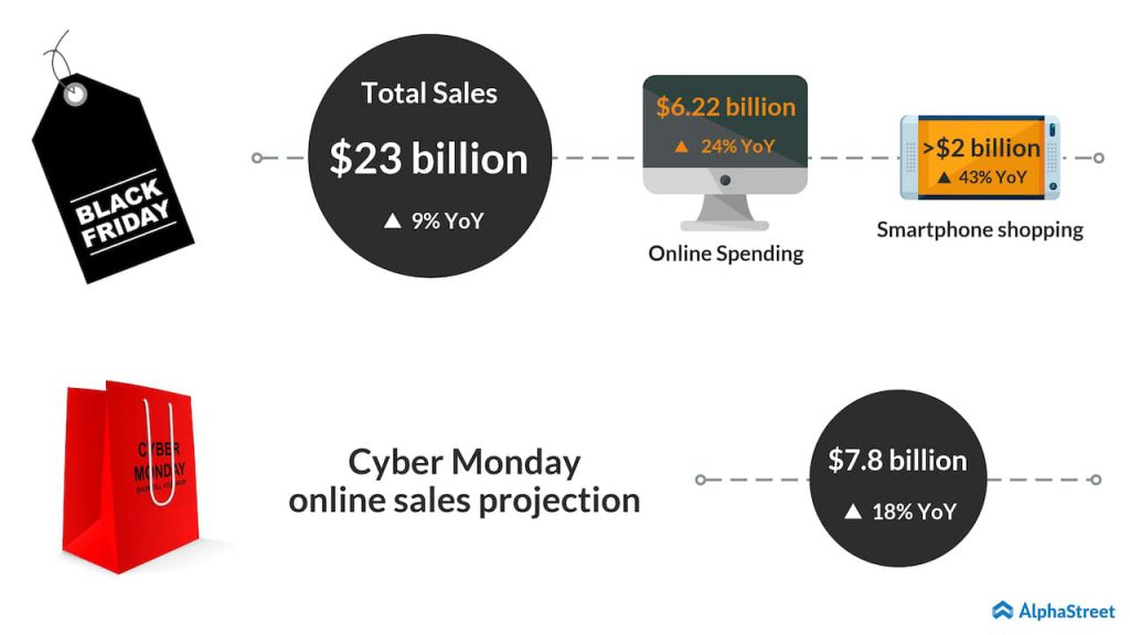 Black friday sales and cyber monday projection