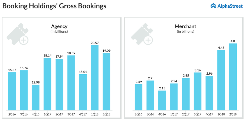 Booking Holdings Gross booking