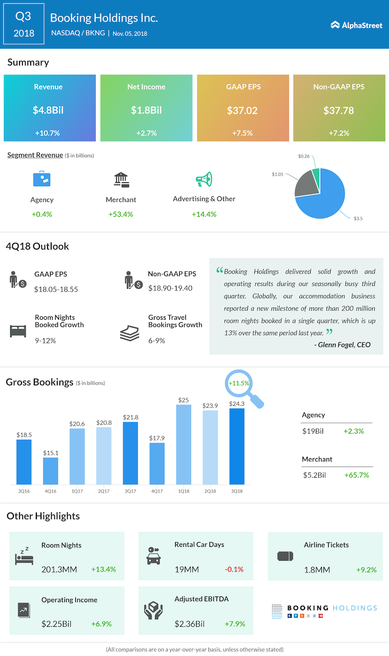 Booking Holdings (BKNG) Q4 2018 Earnings Preview | AlphaStreet