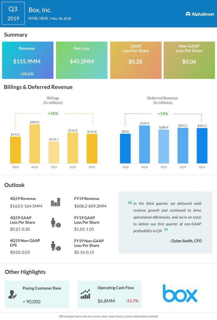 Box third quarter 2019 Earnings Infographic