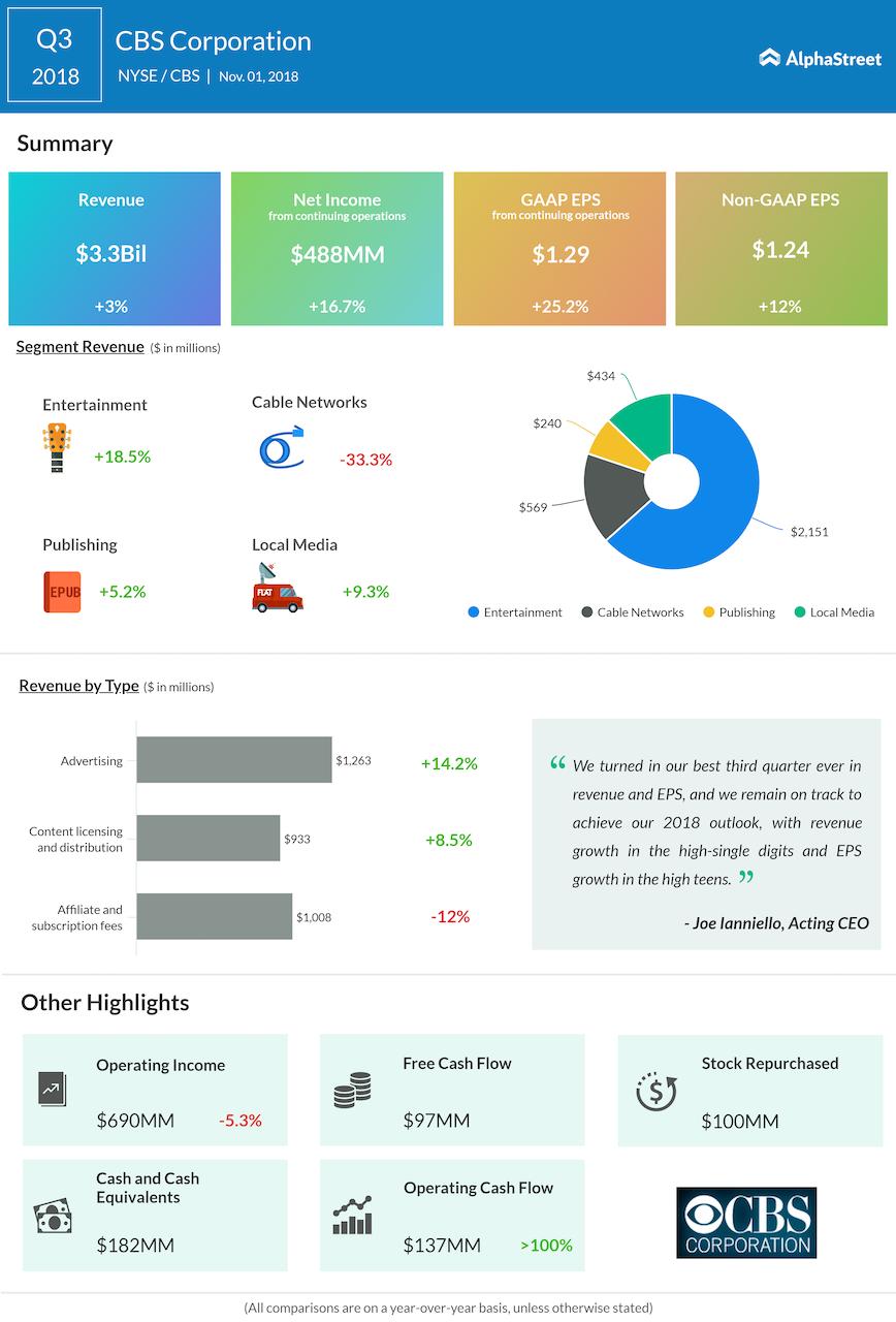CBS third quarter 2018 Earnings Infographic