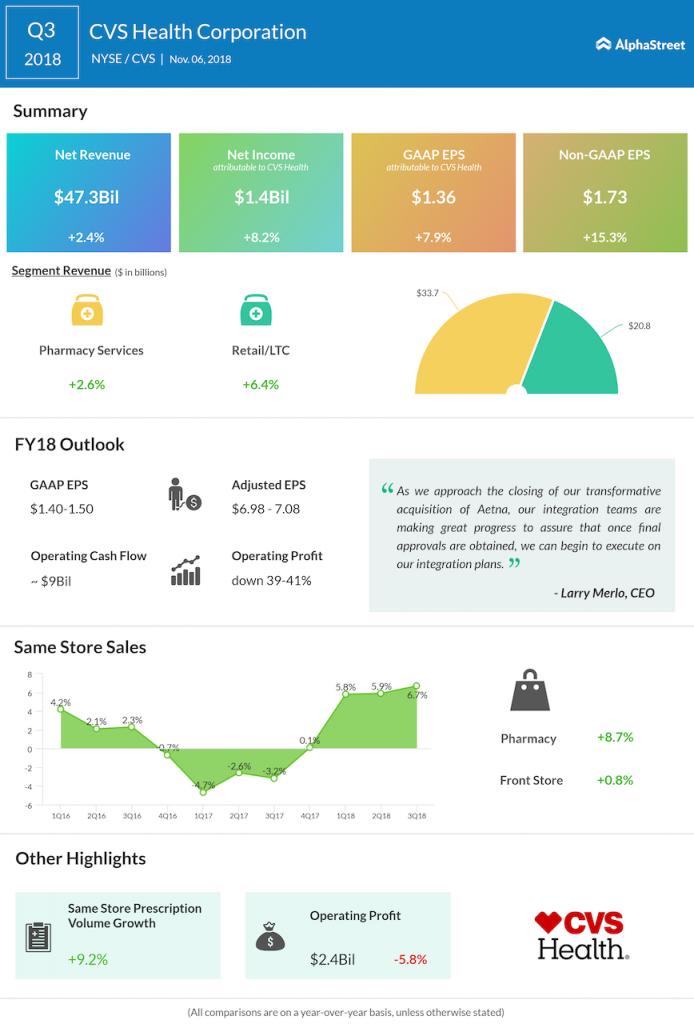CVS Health third quarter 2018 Earnings Infographic