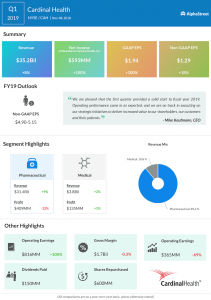 Cardinal Health first quarter 2019 Earnings Infographic