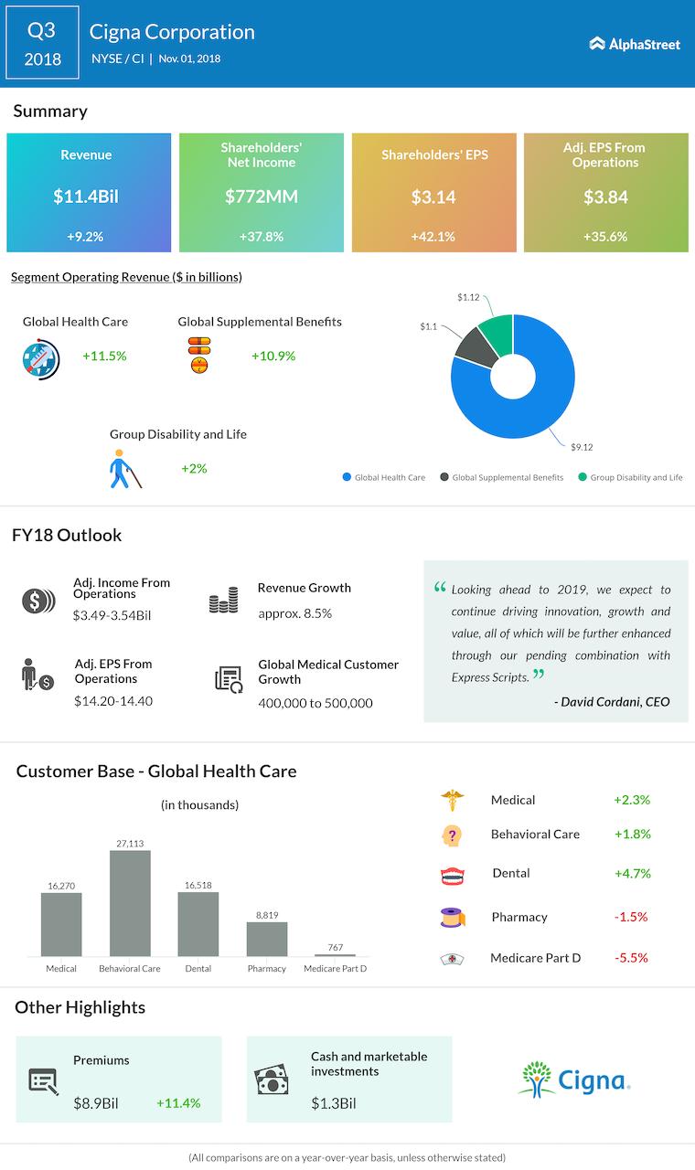Cigna third quarter 2018 Earnings Infographic