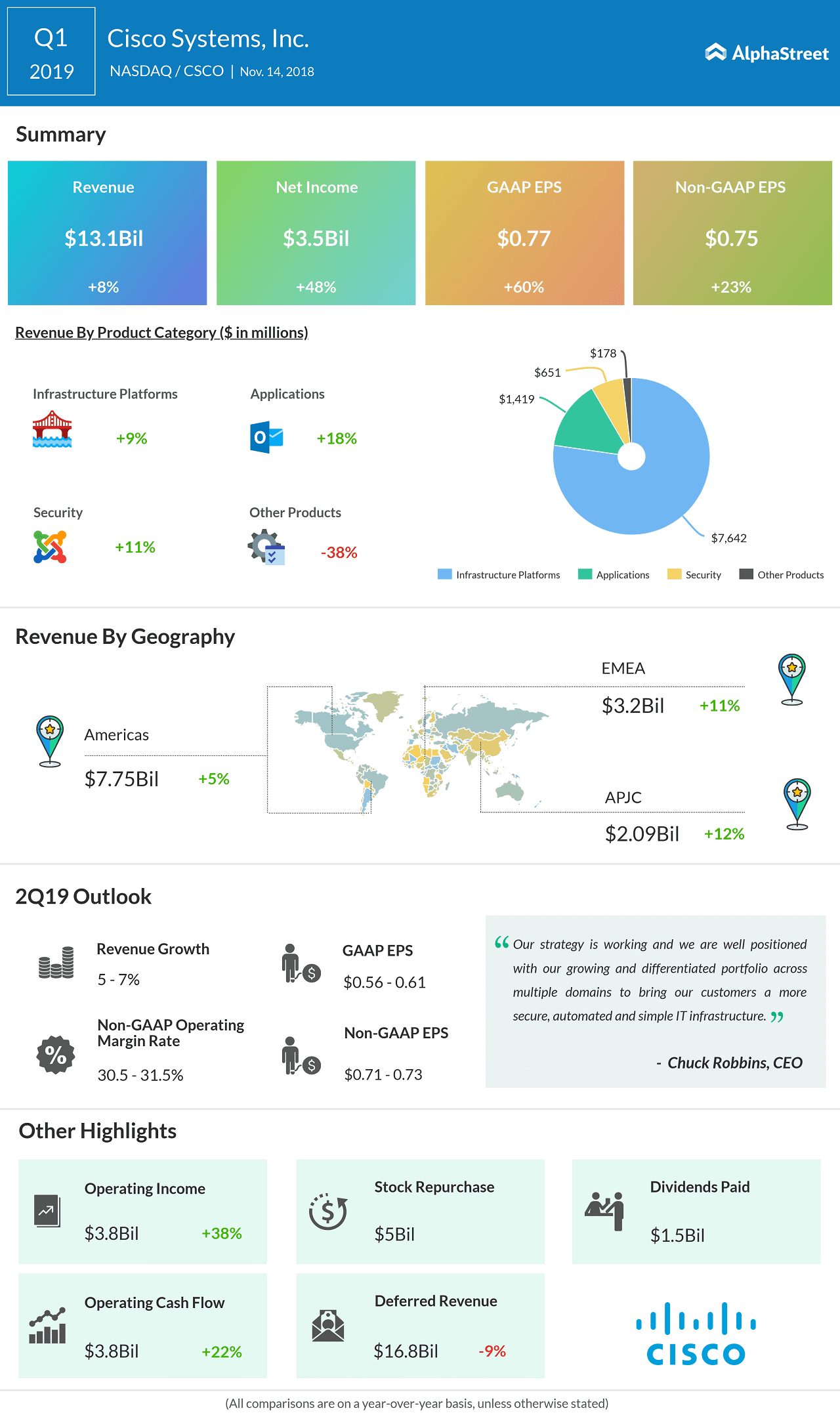 cisco systems q1 2019 earnings infographic