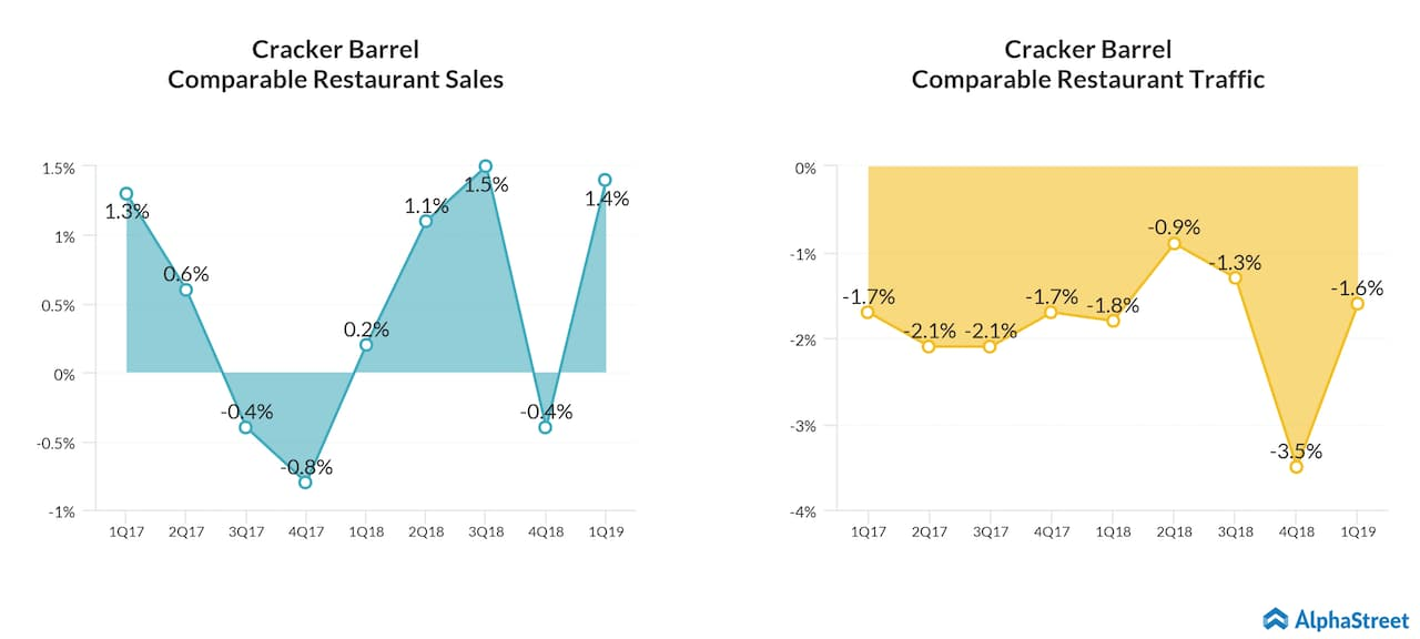 the revenue outlook reflects the expected opening of eight new cracker barrel stores as well as projected increases in comparable store restaurant sales