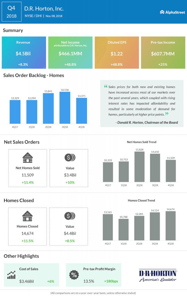 D.R. Horton fourth quarter 2018 Earnings Infographic