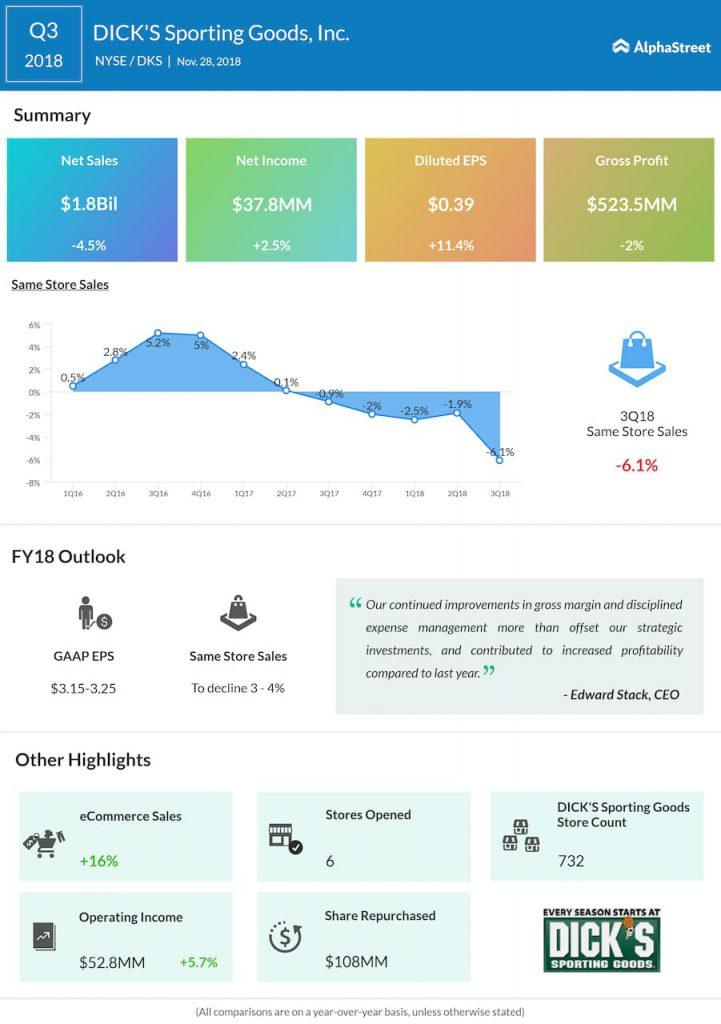 DICK'S Sporting Goods third quarter 2018 Earnings Infographic