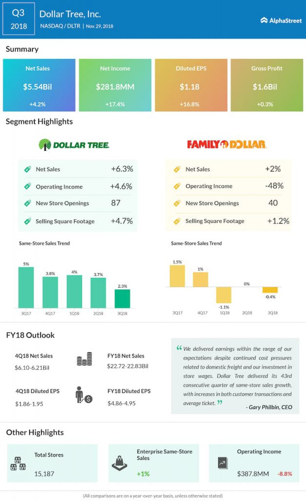 Dollar Tree third quarter 2018 Earnings Infographic