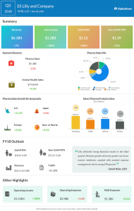 Eli Lilly third quarter 2018 Earnings Infographic