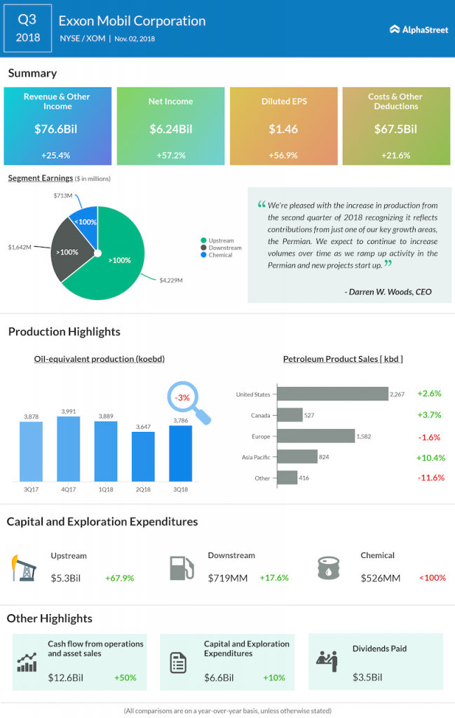 Exxon Mobil third quarter 2018 Earnings Infographic