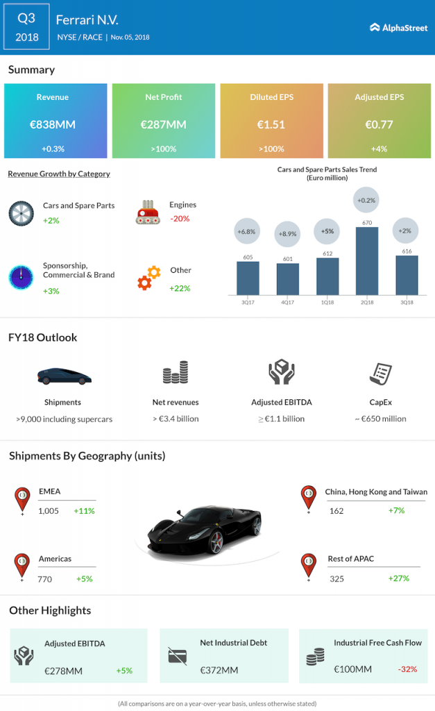 Ferrari third quarter 2018 Earnings Infographic