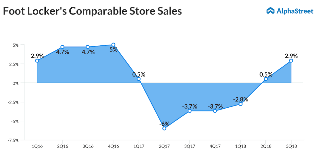 Foot Locker comp store sales trend vs DSW Inc