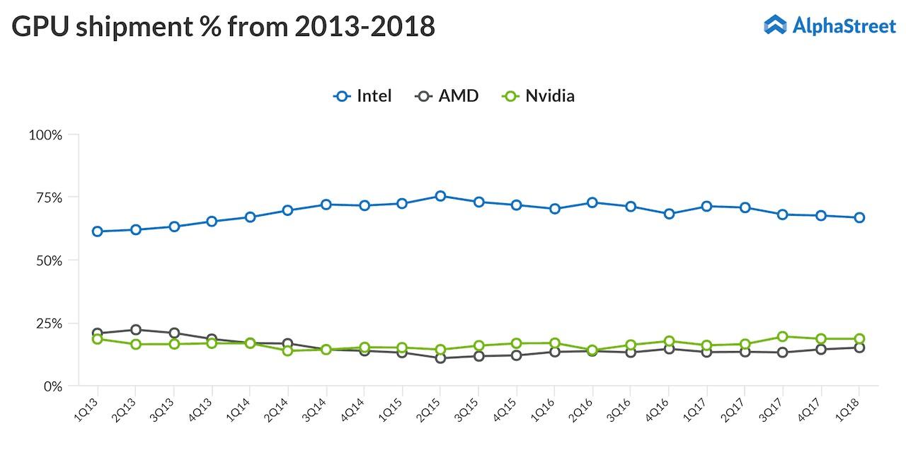 Nvidia, AMD, Intel GPU shipping market share