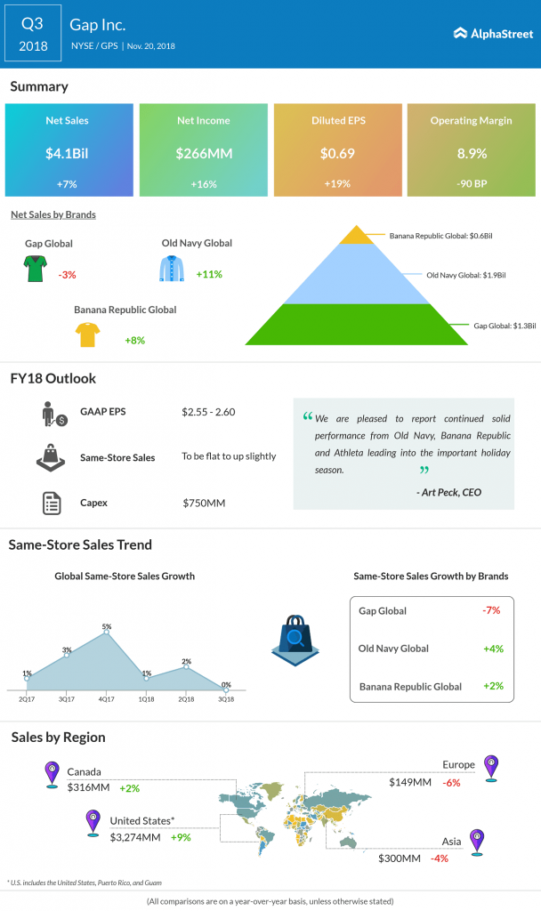 Gap Inc Q3 2018 earnings infograph