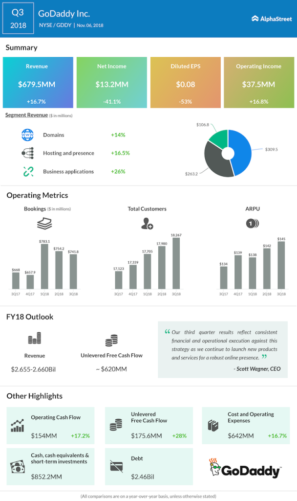 GoDaddy third quarter 2018 Earnings Infographic
