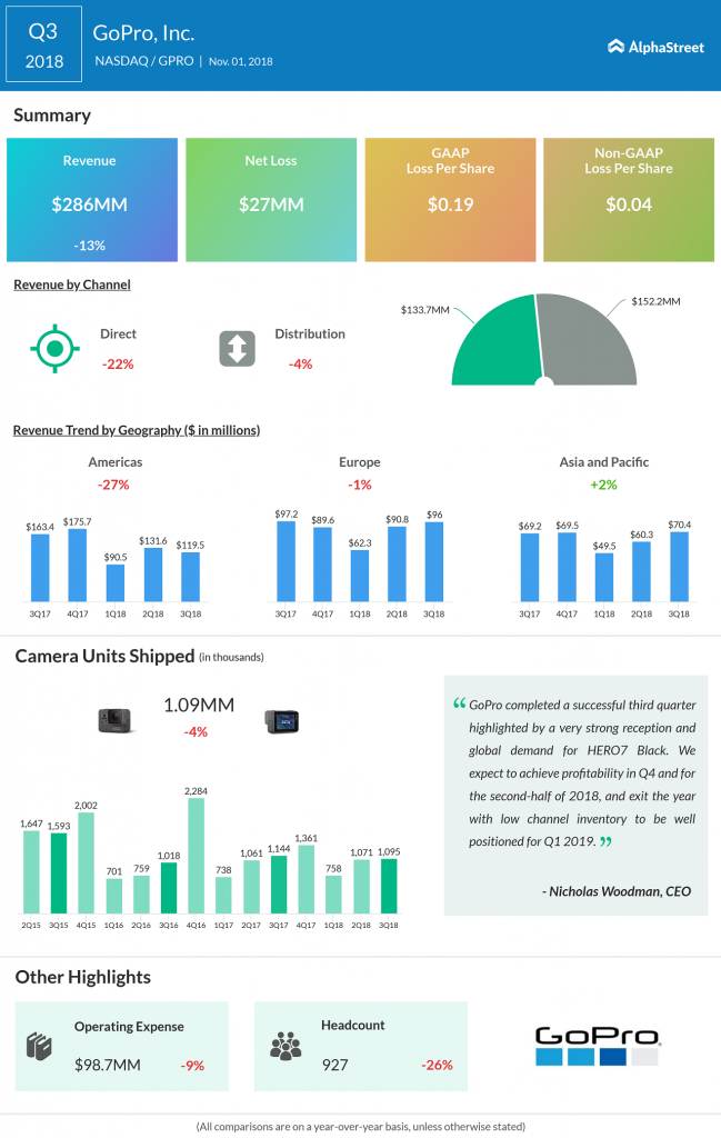 GoPro Q3 2018 earnings infograph