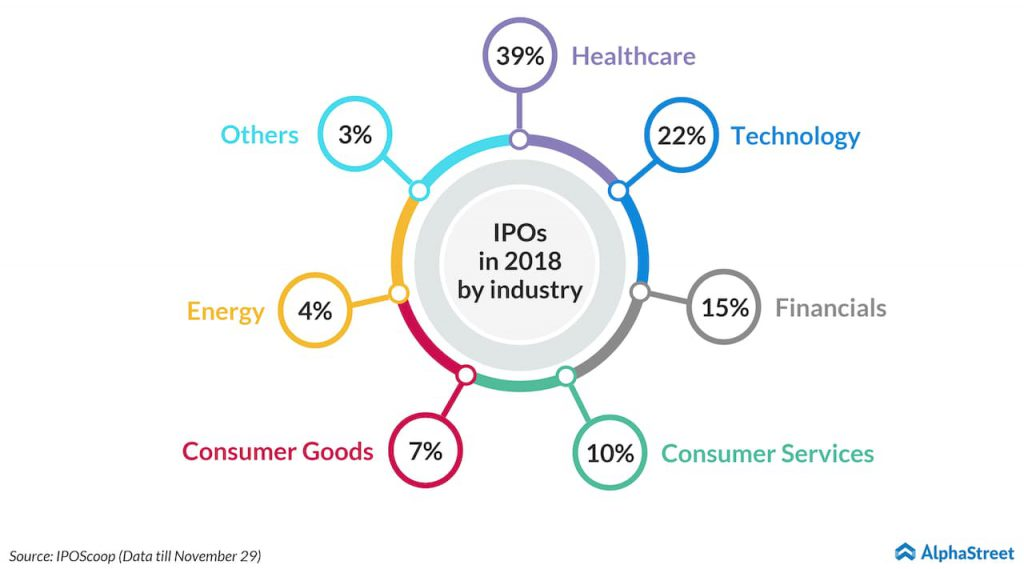 2018 IPO by industry