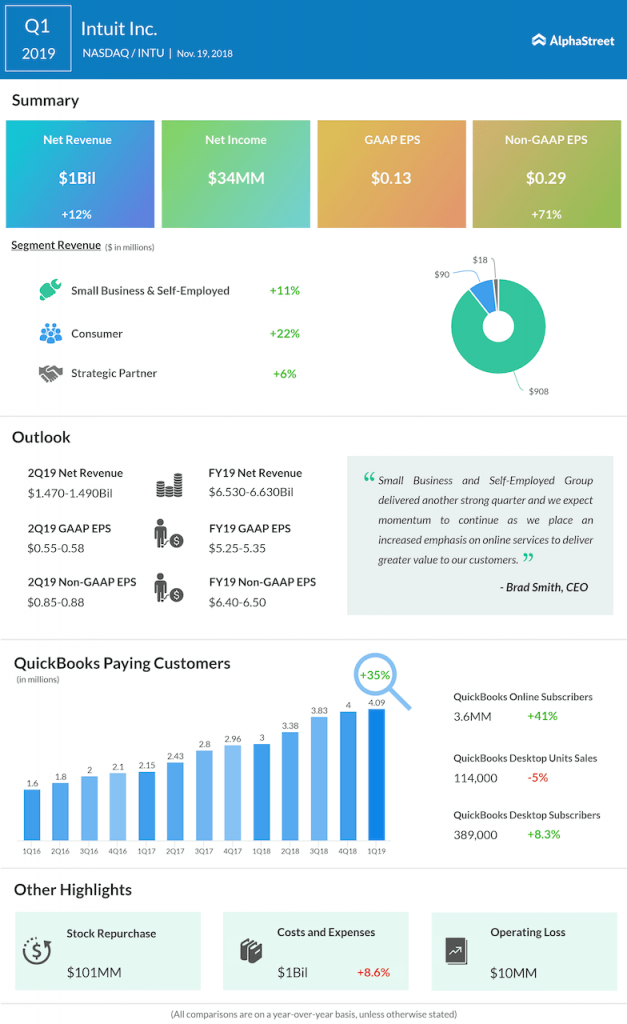 Intuit first quarter 2019 Earnings Infographic