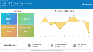 JCPenney third quarter 2018 Earnings Infographic