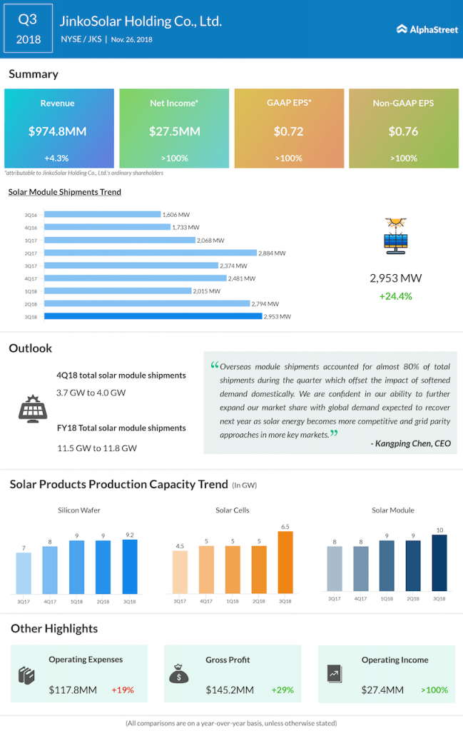 JinkoSolar third quarter 2018 Earnings Infographic